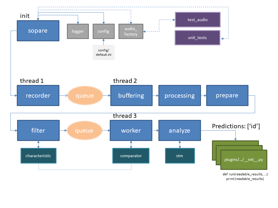 SOPARE architecture overview